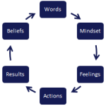 Words have Power that Impacts Emotions!