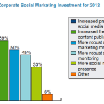 Social Media Marketing | The Changing Trend